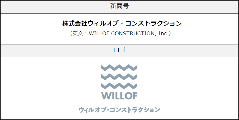 WILLOFCONSTRUCTION